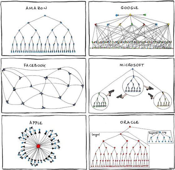 这幅流传甚广的漫画揭示了多家科技公司的内部架构
