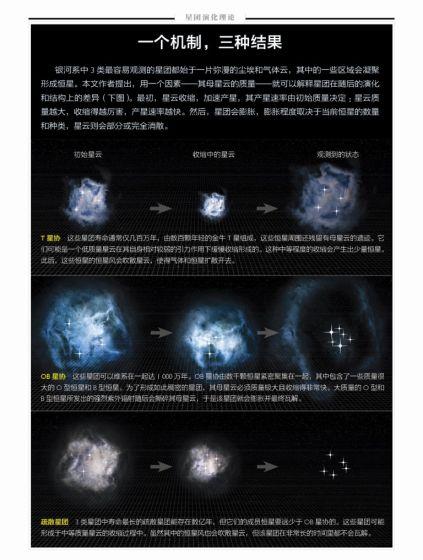 探秘恒星诞生地:星团一生的秘密 星团膨胀