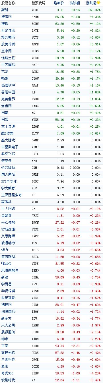 中国概念股周一涨跌互现:斯凯网络涨43%