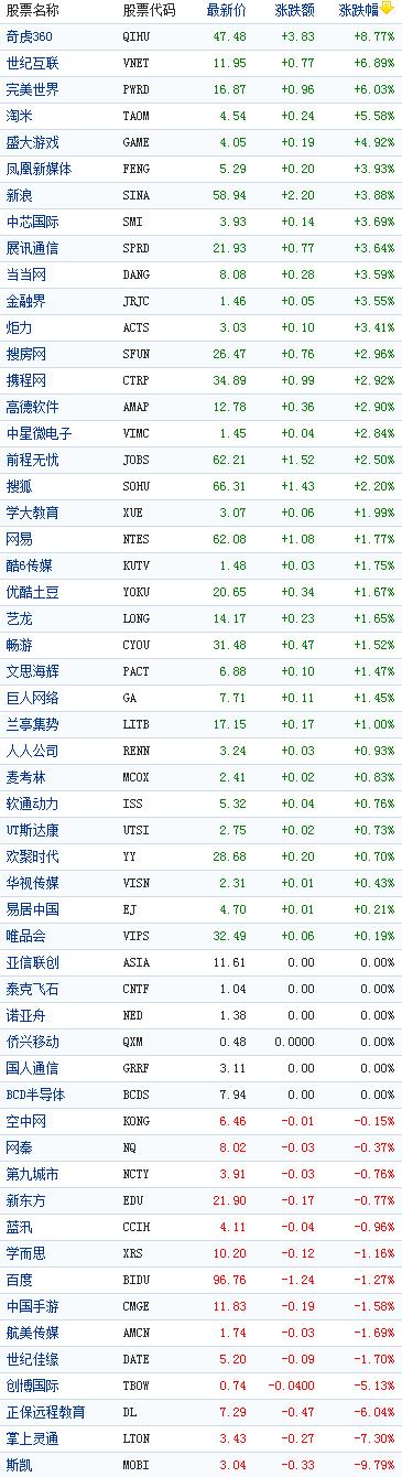 中国概念股周一收盘涨跌互现奇虎360涨9%