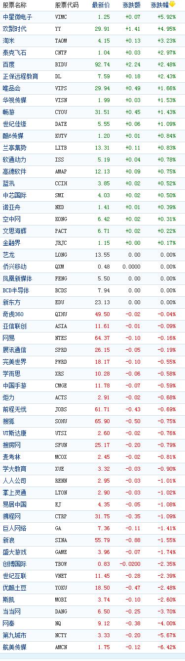中国概念股周二收盘涨跌互现航美传媒跌6%