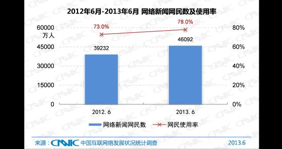 2012.6 -2013.6中国网络新闻网民数及网民使用率