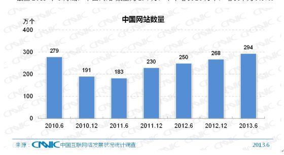 图 16 中国网站数量