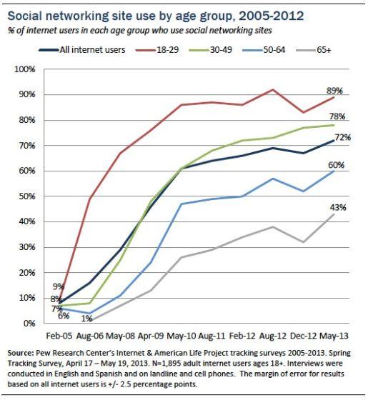 美国72%成年人使用社交网络