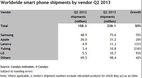 第二季度,三星苹果共同占据全球智能机市场75%份额