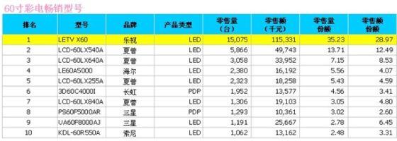 数据来源:中怡康零售监测,60寸彩电畅销型号前10名,含智能和非智能