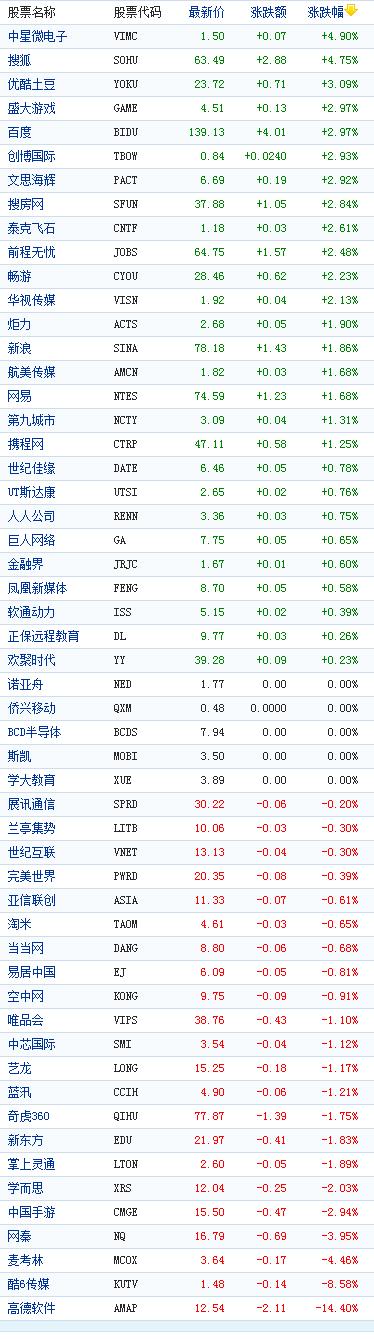中国概念股周三收盘涨跌互现高德软件跌14%