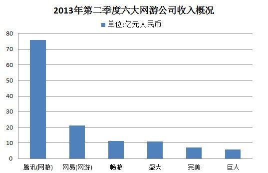 二季度六大网游公司收入概况
