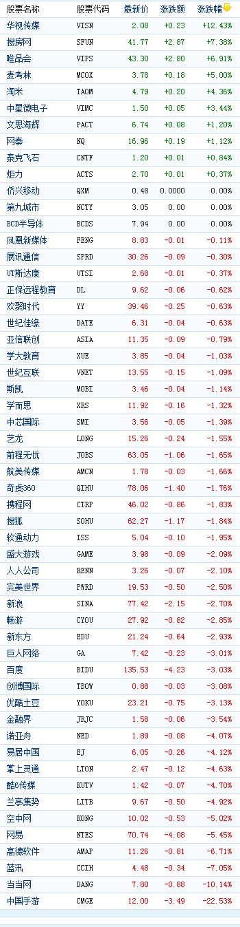 中国概念股周五收盘多数下跌中国手游跌22%