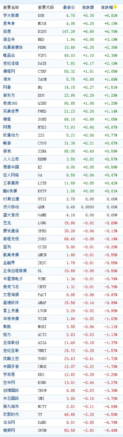 中国概念股周三收盘多数上涨百度上涨近5%