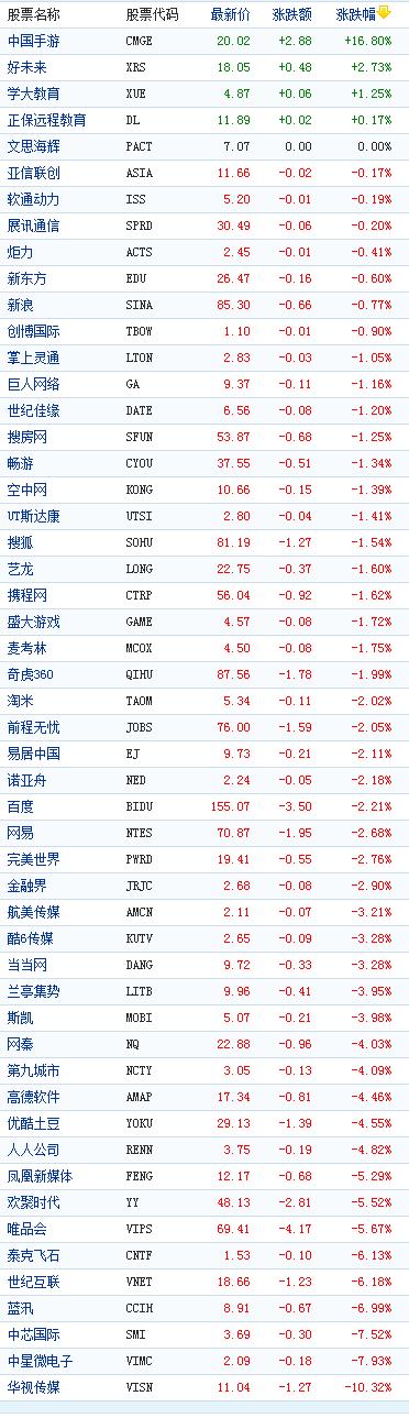中国概念股周三收盘多数下跌华视传媒跌10%