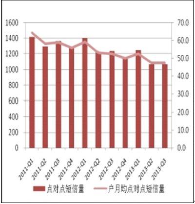 2011-2013年各季度移动点对点短信业务量比较