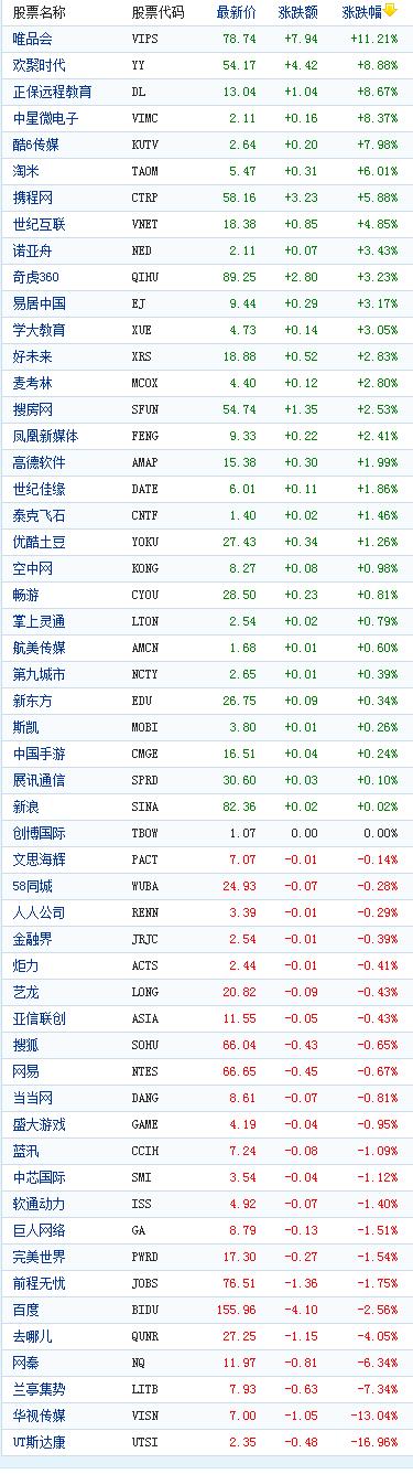 中国概念股周一收盘涨跌互现唯品会涨11%