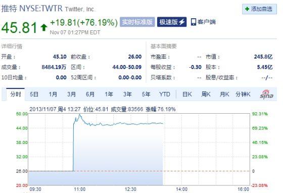 Twitter上涨76%至45美元