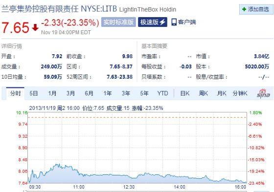 兰亭集势周二收盘暴跌超23%