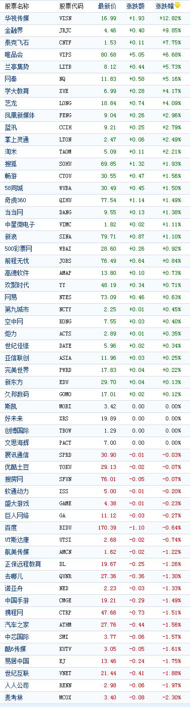 中国概念股周四收盘涨跌互现华视传媒涨12%