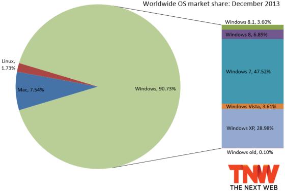 Win 8和8.1合并市场份额突破10%:XP跌破30%