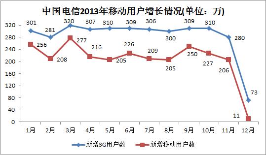 中国电信2013年移动用户增长情况(单位:万)