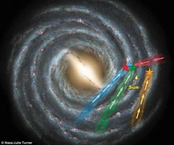 4颗新发现的超快恒星的所在位置,彩色箭头标注出它们的飞行方向。这些恒星的体积与太阳相当,速度超过每小时100万英里(约合每小时160万公里),能够摆脱银河系的引力束缚