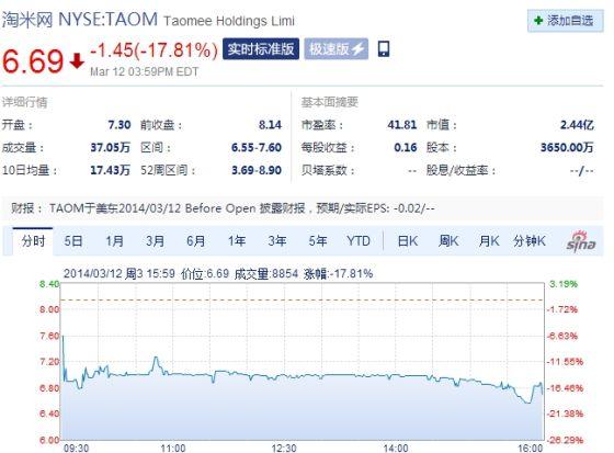 淘米周三收盘股价大跌17%