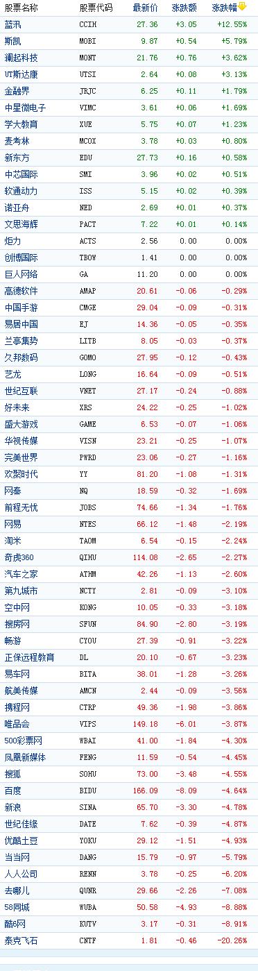 中国概念股周四收盘多数下跌泰克飞石大跌20%