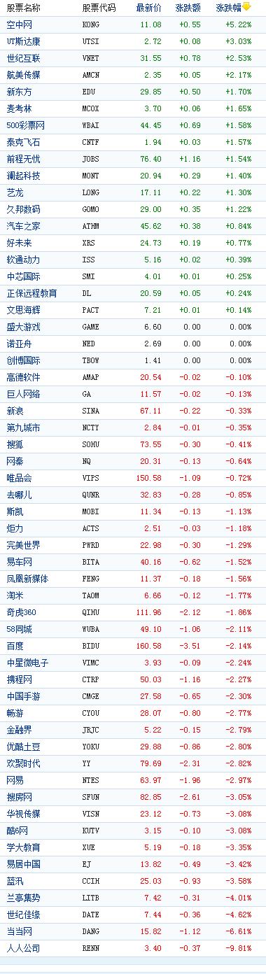 中国概念股周三收盘多数下跌人人跌9%