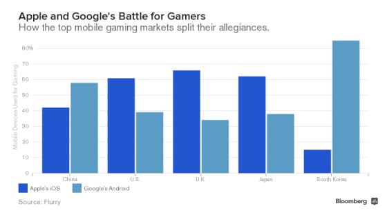 苹果谷歌在主要手游市场平分秋色