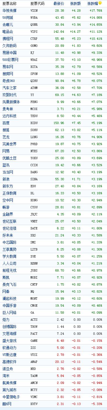 中国概念股周二收盘多数上涨58同城涨14%