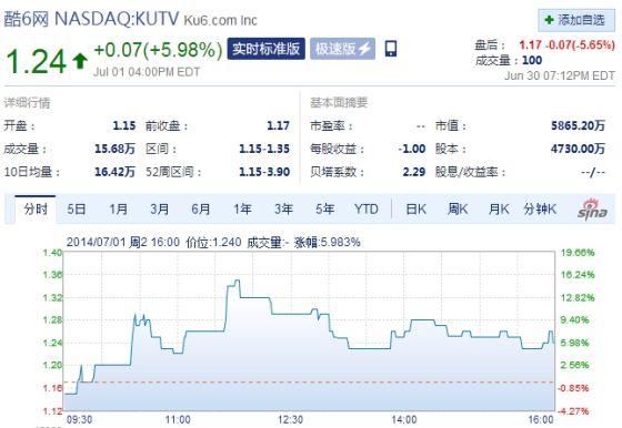 酷6网周二收盘股价上涨5.98%