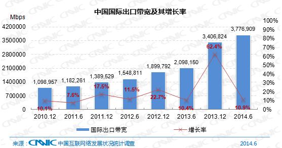 图18中国国际出口宽带及其增长率