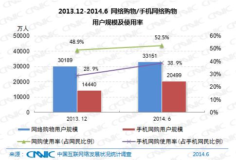 图 20 2013.12-2014.6网络购物/手机网络购物用户规模及使用率