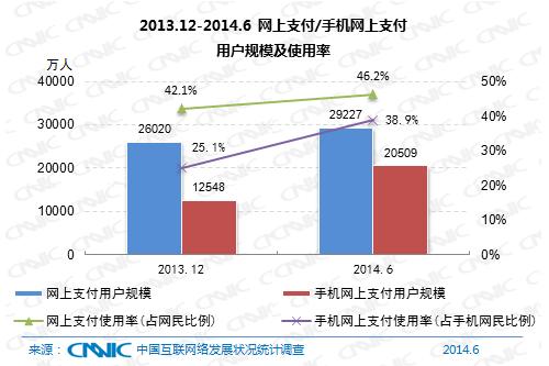 图 22 2013.12-2014.6网上支付/手机网上支付用户规模及使用率