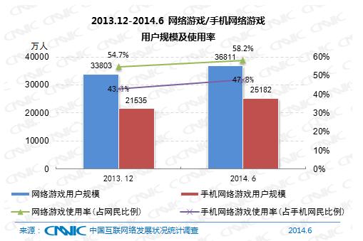 图 29 2013.12 -2014.6网络游戏/手机网络游戏用户规模及使用率