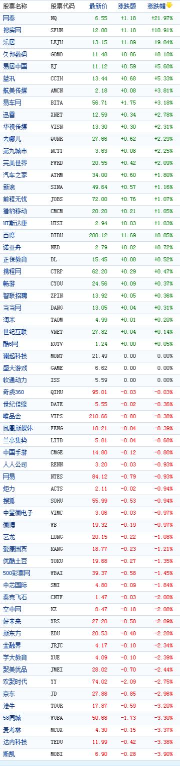 中国概念股周三收盘多数下跌搜房网涨10%
