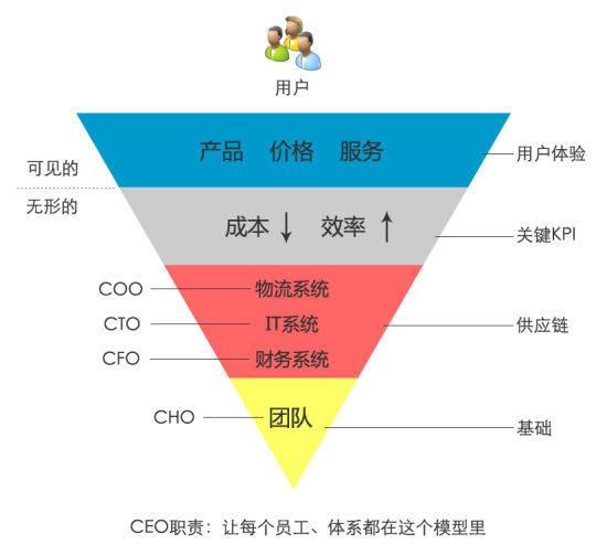刘强东的倒三角形管理模型