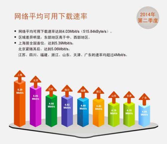 图4-各省可用下载速率排名前九名情况