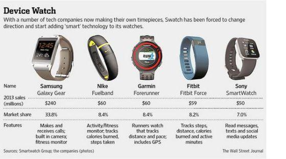 主流智能手表、手环的市场份额
