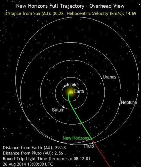 """新视野号飞船目前在太阳系中的位置示意图。这张图上AU是指""""天文单位"""",其大小等于地球到太阳之间的平均距离;另外还标出了新视野号飞船与地球之间无线电通讯的延时:8小时12分01秒。"""