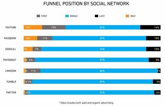 各社交网络上的广告在各阶段的转化率
