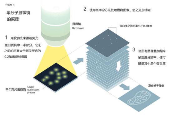 图4:单分子显微镜原理