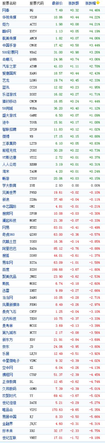 中国概念股周一收盘涨跌互现世纪互联跌9%
