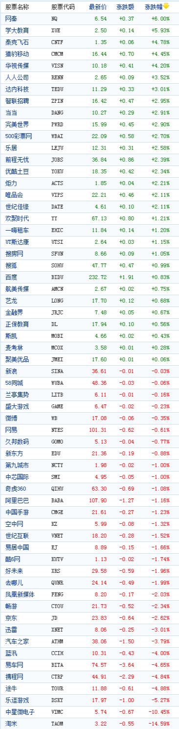 中国概念股周五收盘多数下跌淘米跌14%