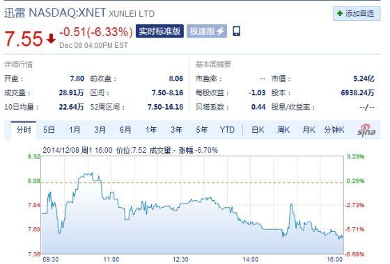迅雷周一收盘股价跌6.33%