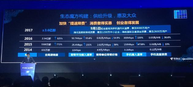 中国电信董事长杨杰:9月1日起取消手机漫游费