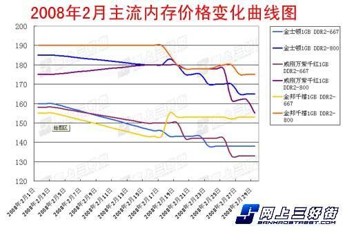 内存月谈:年后价格回落DDR2667受关注