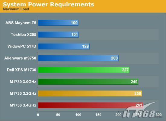 两块8800MGTX显卡戴尔M1730性能实测(7)