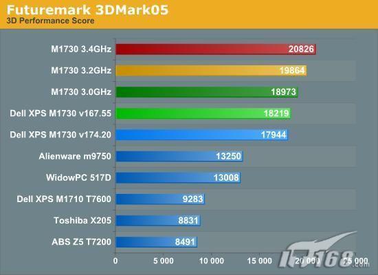 两块8800MGTX显卡戴尔M1730性能实测(6)