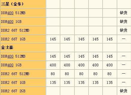 45纳米小本曝底价周末超值笔记本大汇总(10)
