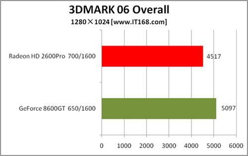 暑期降价将来临有望跳水8600GT显卡推荐