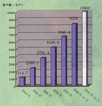 2009年我国宽带发展前瞻图示